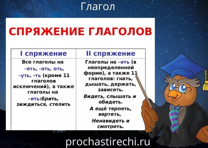 Таблица 1 и 2 спряжения глагола