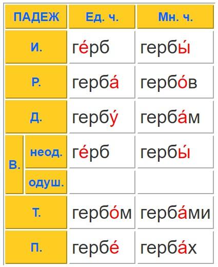 Герб таблица склонения