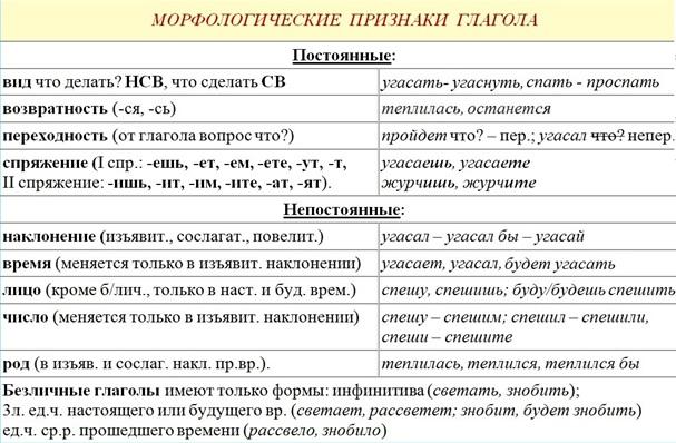 Про глагол