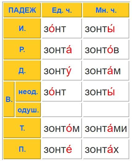 Зонт таблица склонения