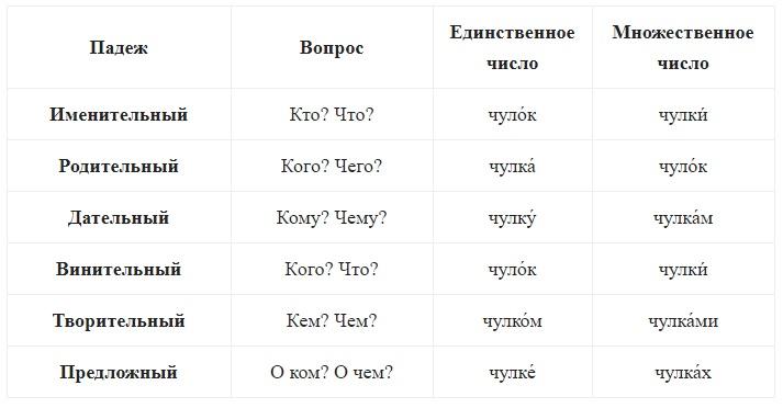 Таблица склонения чулки
